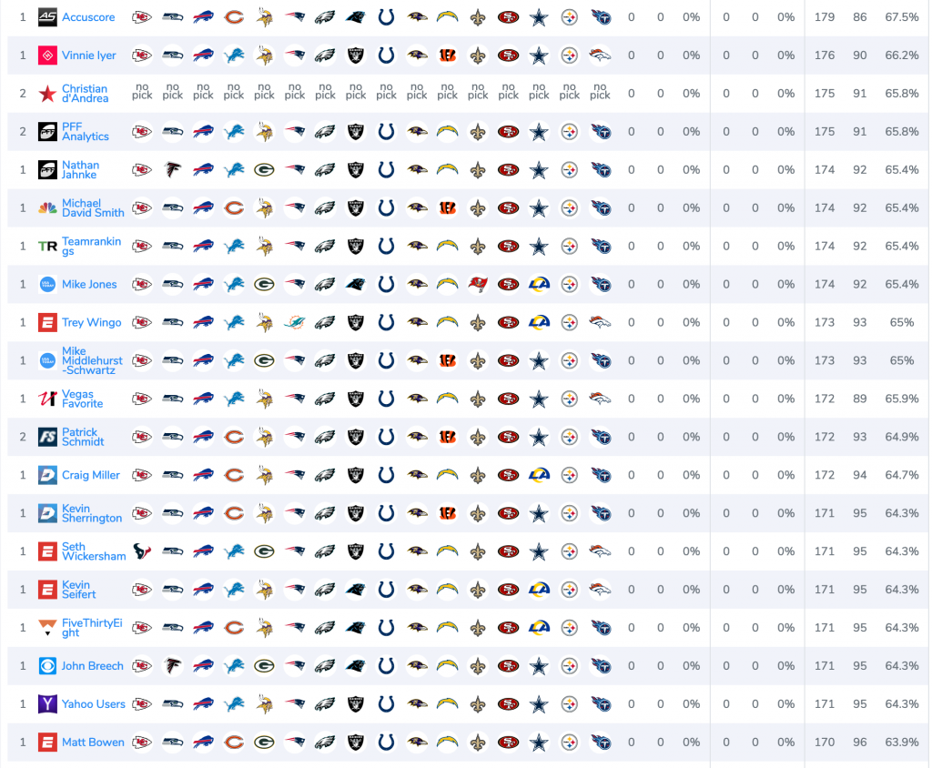 Free nfl betting picks experts bet on those games