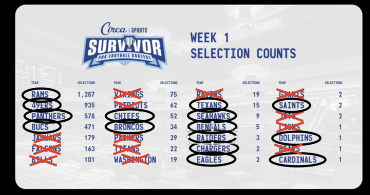 Results from Week 1 of the Circa Survivor Sports Betting Contest Results